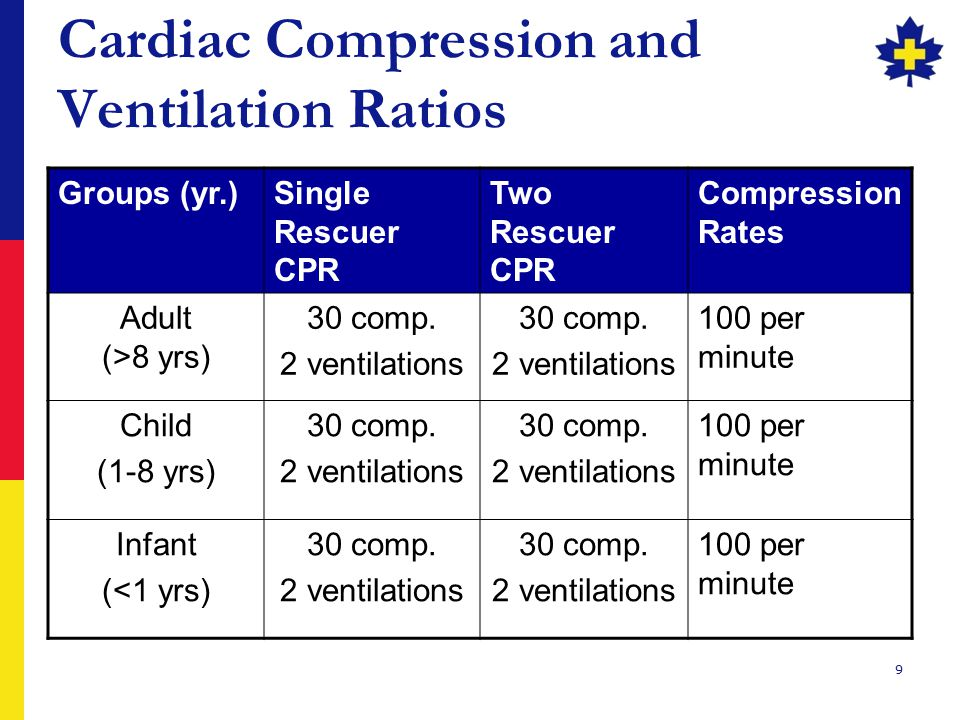 9 Cardiac Compression and Ventilation Ratios Groups (yr.)Single Rescuer CPR Two Rescuer CPR Compression Rates Adult (>8 yrs) 30 comp. 2 ventilations 3