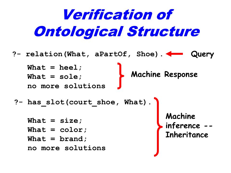 Verification of Ontological Structure - relation(What, aPartOf, Shoe).
