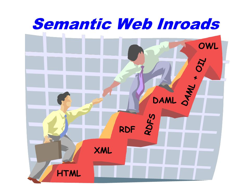 Semantic Web Inroads HTML XML RDF RDFS DAML DAML + OIL OWL