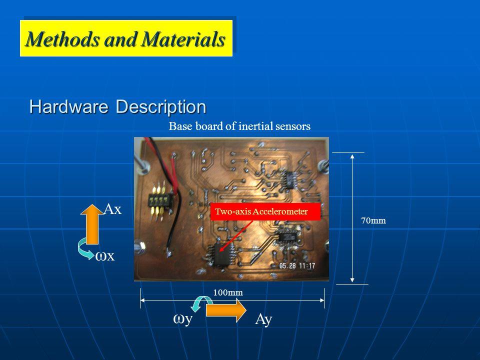 Ay ωyωy Ax ωxωx Y: Gyro X: Gyro Two-axis Accelerometer 70mm 100mm Hardware Description Base board of inertial sensors Methods and Materials