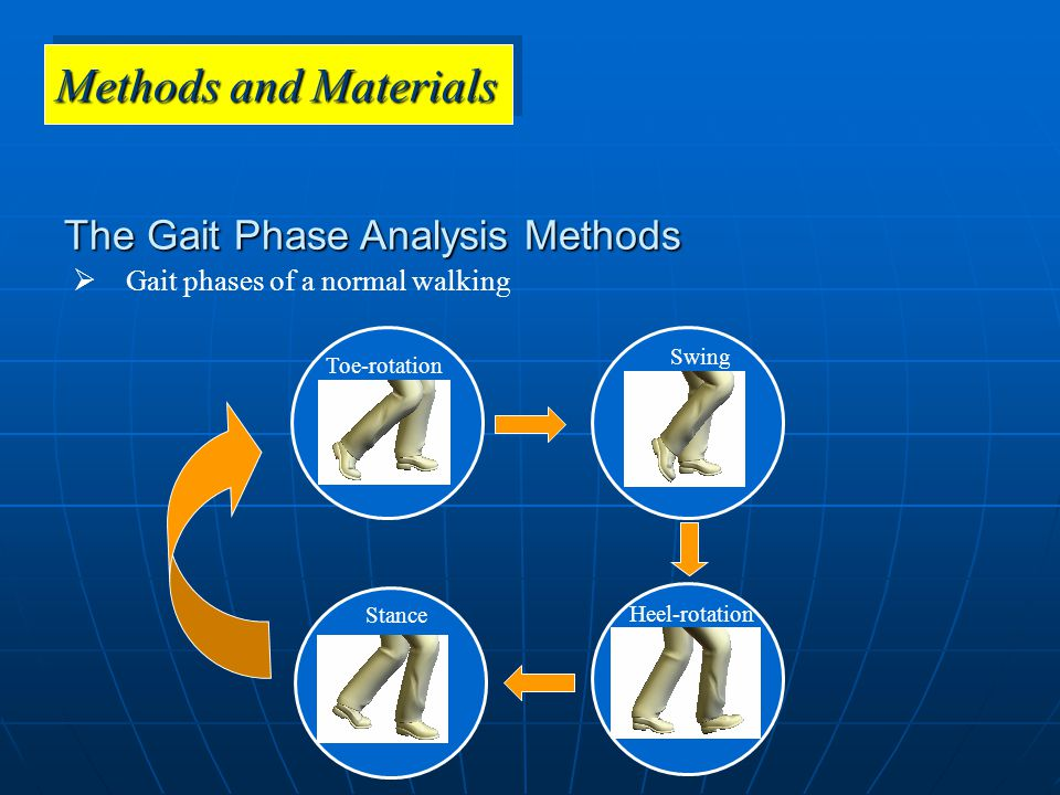 The Gait Phase Analysis Methods  Physical sense of each gait phases ωyωy x ωxωx y z ωx: X-Rotational angular velocity ωy: Y-Rotational angular velocity Ax: X-Acceleration Ay: Y-Acceleration If ωx=0 AND ωy =0 AND Ax=0 AND Ay=0 Then 'Stance Phase'; If ωy<0 AND Ax≠0 AND Ay≠0 Then 'Swing Phase'; If ωy>0 AND Ax≠0 AND Ay≠0 Then If the case is before the 'Swing Phase' of the same walking cycle Then 'Toe-rotation Phase' Else 'Heel-rotation Phase'.