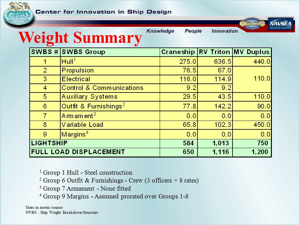 Units in metric tonnes SWBS - Ship Weight Breakdown Structure 1 Group 1 Hull - Steel construction 2 Group 6 Outfit & Furnishings - Crew (3 officers + 8 rates) 3 Group 7 Armament - None fitted 4 Group 9 Margins - Assumed prorated over Groups 1-8 Weight Summary
