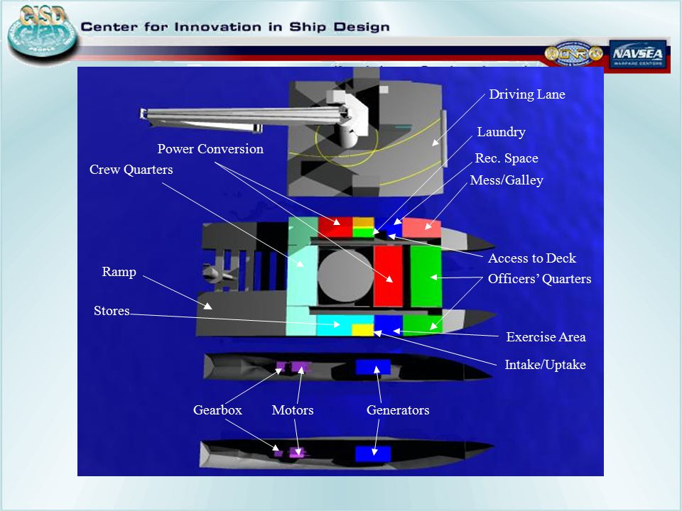 Crew Quarters Power Conversion Intake/Uptake Laundry Rec. Room Mess/Galley Access to Deck Officers' Quarters Exercise Area Stores Intake/Uptake Genera