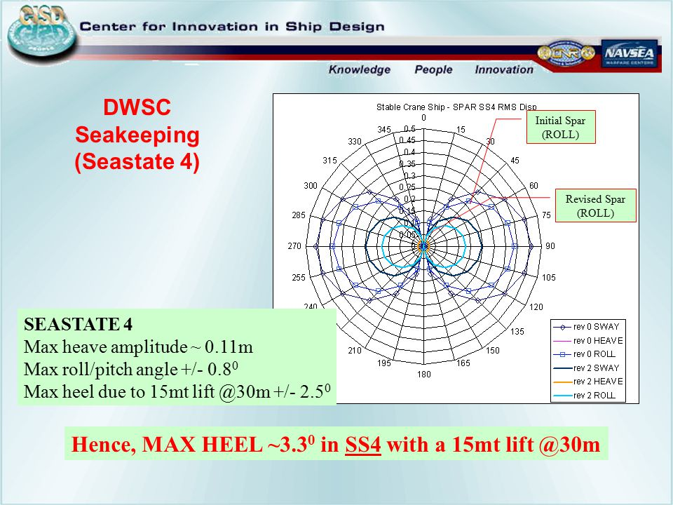 DWSC Seakeeping (Seastate 4) Initial Spar (ROLL) Revised Spar (ROLL) SEASTATE 4 Max heave amplitude ~ 0.11m Max roll/pitch angle +/- 0.8 0 Max heel du