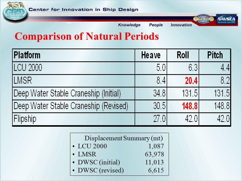 Comparison of Natural Periods Displacement Summary (mt) LCU 2000 1,087 LMSR63,978 DWSC (initial)11,013 DWSC (revised) 6,615