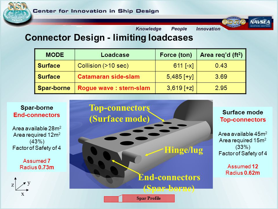 Connector Design - limiting loadcases MODELoadcaseForce (ton)Area req'd (ft 2 ) SurfaceCollision (>10 sec)611 [-x]0.43 SurfaceCatamaran side-slam5,485 [+y]3.69 Spar-borneRogue wave : stern-slam3,619 [+z]2.95 Top-connectors (Surface mode) End-connectors (Spar-borne) Hinge/lug Surface mode Top-connectors Area available 45m 2 Area required 15m 2 (33%) Factor of Safety of 4 Assumed 12 Radius 0.62m Spar-borne End-connectors Area available 28m 2 Area required 12m 2 (43%) Factor of Safety of 4 Assumed 7 Radius 0.73m z x y Spar Profile