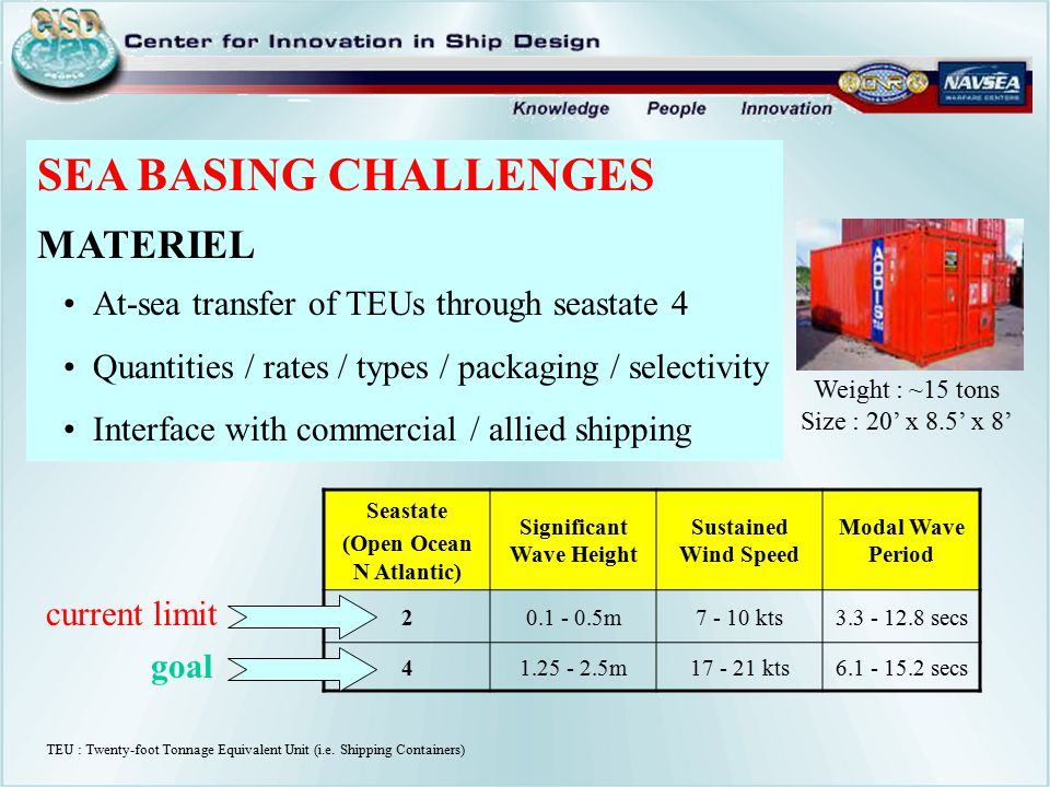 TEU : Twenty-foot Tonnage Equivalent Unit (i.e. Shipping Containers) SEA BASING CHALLENGES MATERIEL At-sea transfer of TEUs through seastate 4 Quantit