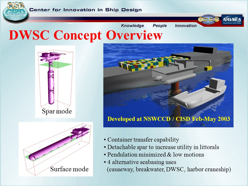 Container transfer capability Detachable spar to increase utility in littorals Pendulation minimized & low motions 4 alternative seabasing uses (causeway, breakwater, DWSC, harbor craneship) Developed at NSWCCD / CISD Feb-May 2003 Surface mode Spar mode DWSC Concept Overview