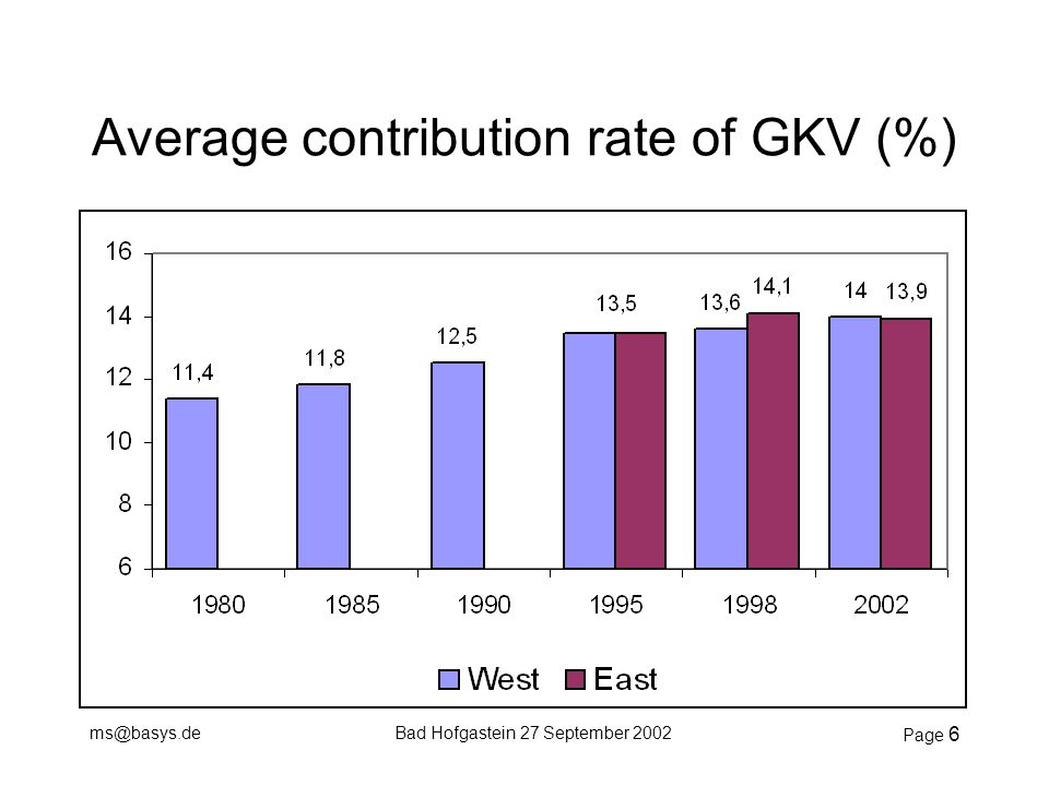 ms@basys.deBad Hofgastein 27 September 2002 Page 6 Average contribution rate of GKV (%)