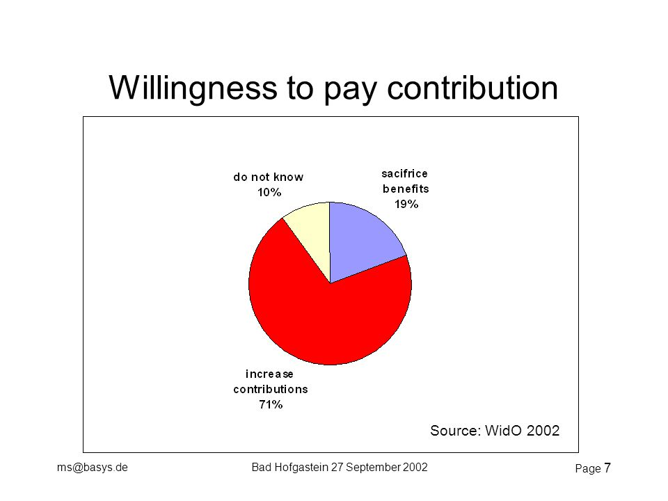 ms@basys.deBad Hofgastein 27 September 2002 Page 7 Willingness to pay contribution Source: WidO 2002