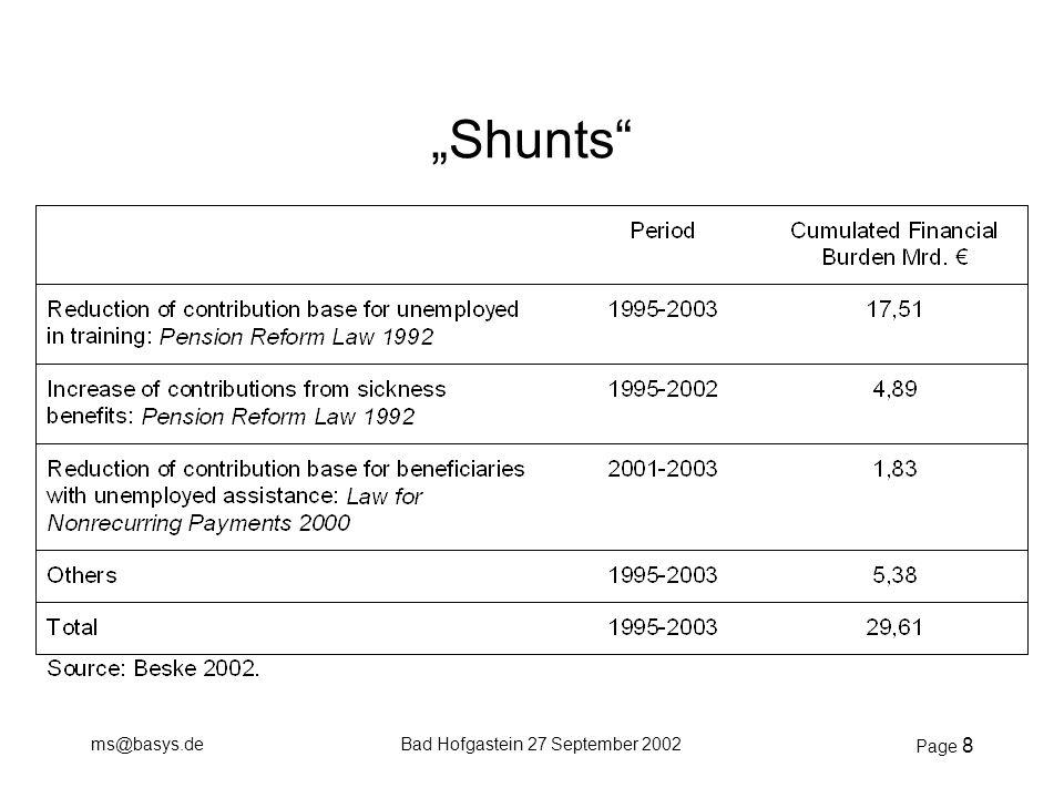 "ms@basys.deBad Hofgastein 27 September 2002 Page 8 ""Shunts"""
