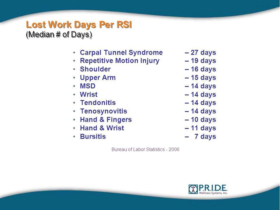 Lost Work Days Per RSI (Median # of Days) Carpal Tunnel Syndrome– 27 days Repetitive Motion Injury– 19 days Shoulder– 16 days Upper Arm– 15 days MSD– 14 days Wrist– 14 days Tendonitis– 14 days Tenosynovitis– 14 days Hand & Fingers– 10 days Hand & Wrist– 11 days Bursitis– 7 days Bureau of Labor Statistics - 2006