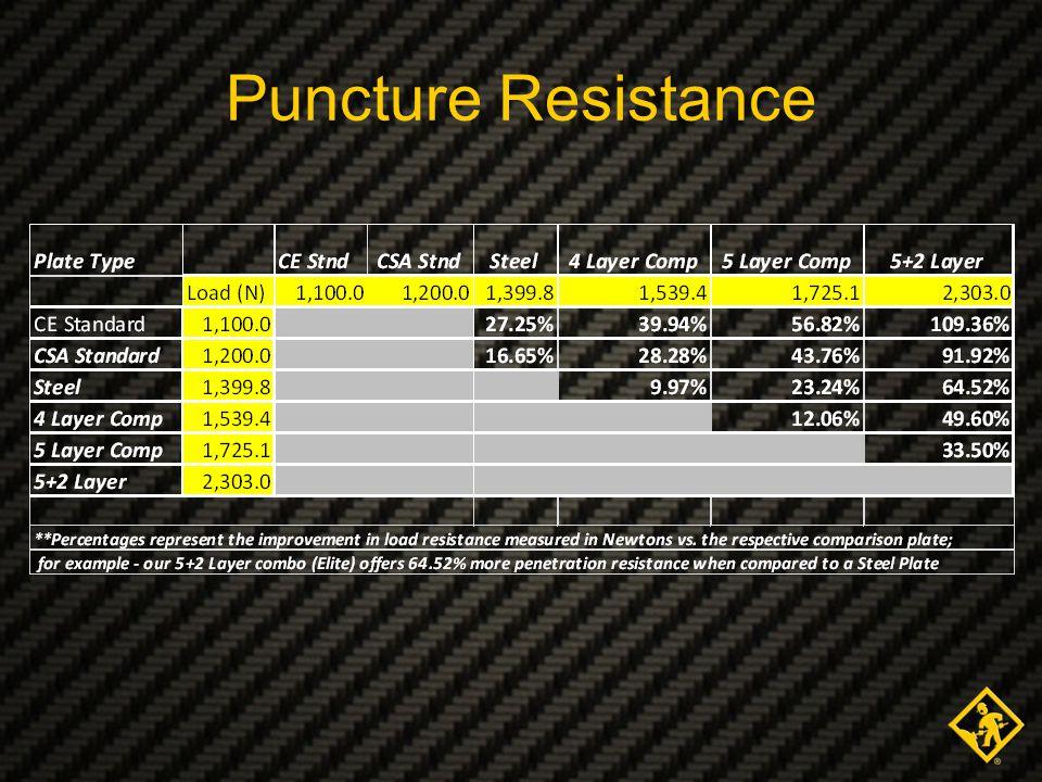 Puncture Resistance