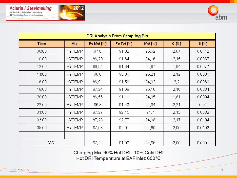 5-mai-159 Charging Mix: 90% Hot DRI - 10% Cold DRI Hot DRI Temperature at EAF inlet: 600°C