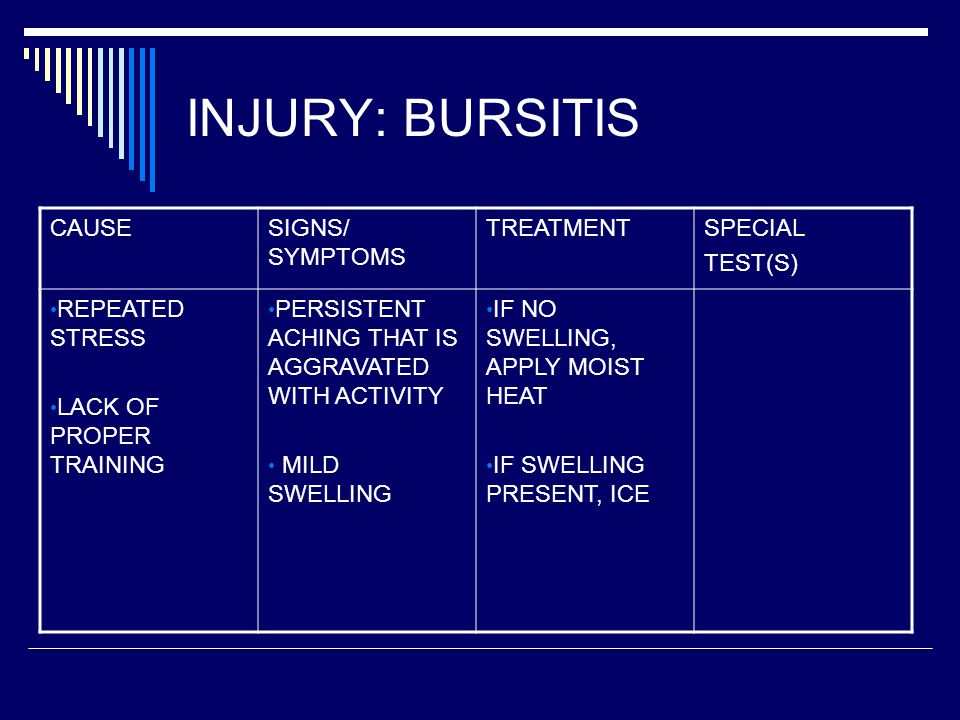 INJURY: BURSITIS CAUSESIGNS/ SYMPTOMS TREATMENTSPECIAL TEST(S) REPEATED STRESS LACK OF PROPER TRAINING PERSISTENT ACHING THAT IS AGGRAVATED WITH ACTIVITY MILD SWELLING IF NO SWELLING, APPLY MOIST HEAT IF SWELLING PRESENT, ICE