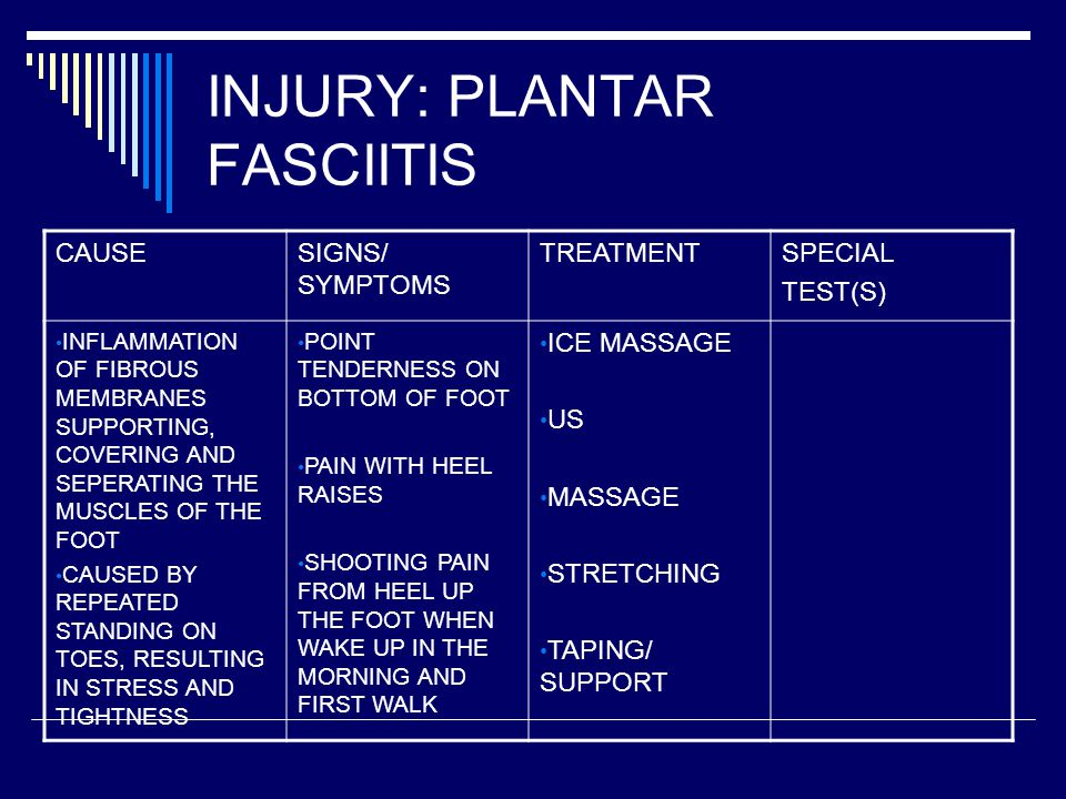 INJURY: PLANTAR FASCIITIS CAUSESIGNS/ SYMPTOMS TREATMENTSPECIAL TEST(S) INFLAMMATION OF FIBROUS MEMBRANES SUPPORTING, COVERING AND SEPERATING THE MUSCLES OF THE FOOT CAUSED BY REPEATED STANDING ON TOES, RESULTING IN STRESS AND TIGHTNESS POINT TENDERNESS ON BOTTOM OF FOOT PAIN WITH HEEL RAISES SHOOTING PAIN FROM HEEL UP THE FOOT WHEN WAKE UP IN THE MORNING AND FIRST WALK ICE MASSAGE US MASSAGE STRETCHING TAPING/ SUPPORT
