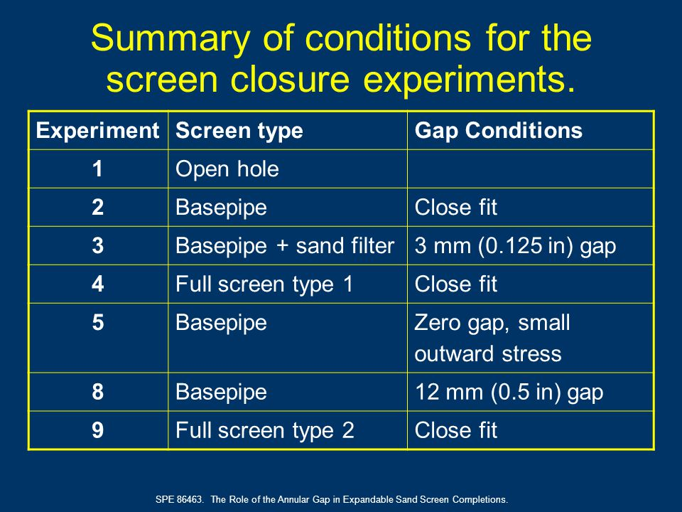 SPE 86463. The Role of the Annular Gap in Expandable Sand Screen Completions. Summary of conditions for the screen closure experiments. ExperimentScre