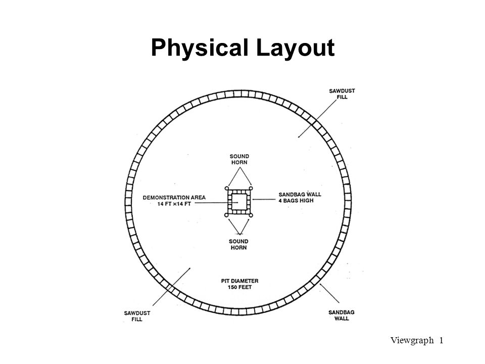 Viewgraph 1 Physical Layout