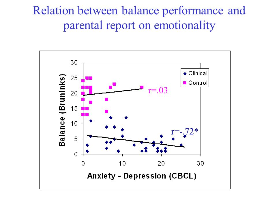 Relation between balance performance and parental report on emotionality r=.03 r=-.72*