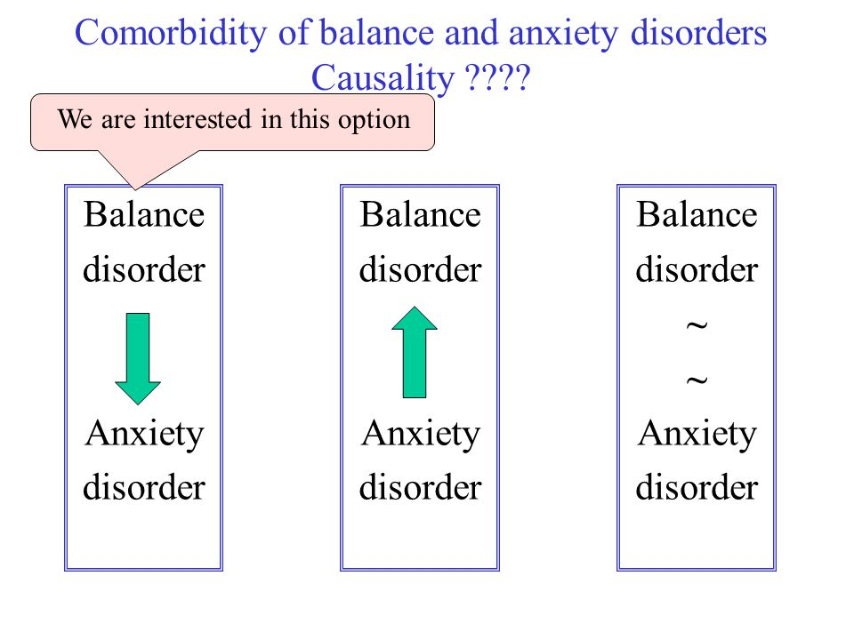 Comorbidity of balance and anxiety disorders Causality ???? Balance disorder Anxiety disorder Balance disorder ~ Anxiety disorder Balance disorder Anx