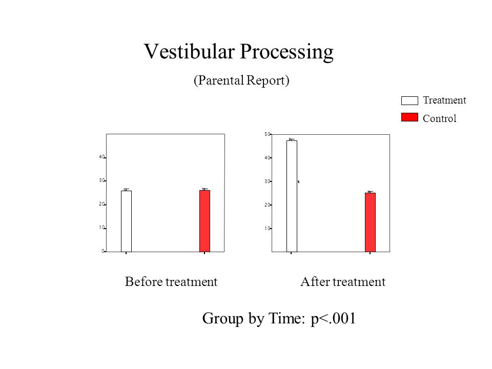 Vestibular Processing (Parental Report) 10 20 30 40 50 O O After treatmentBefore treatment 0 10 20 30 40 O O Treatment Control Group by Time: p<.001