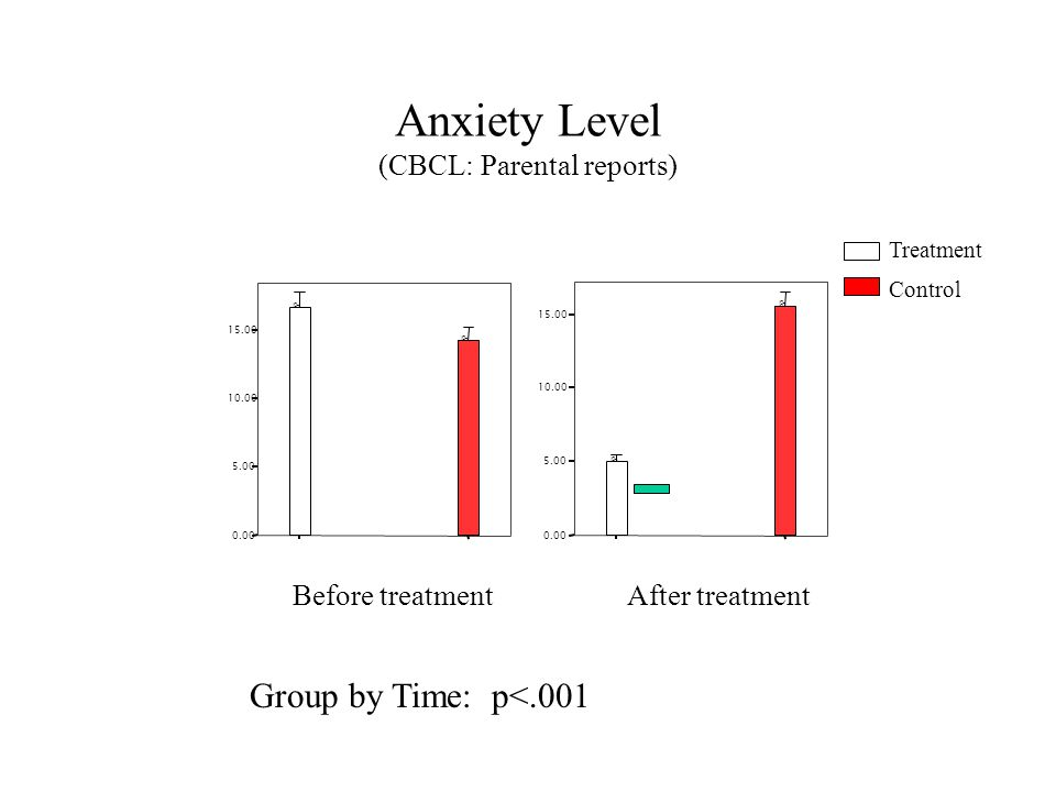 Anxiety Level (CBCL: Parental reports) 0.00 5.00 10.00 15.00 O O After treatment 0.00 5.00 10.00 15.00 O O Before treatment Treatment Control Group by Time: p<.001