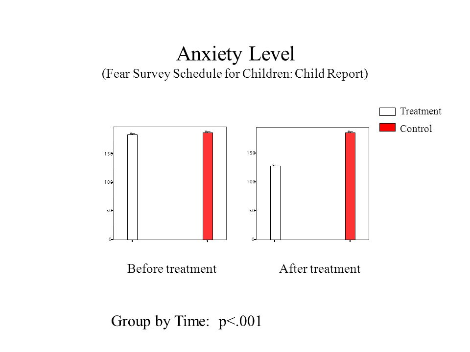 Anxiety Level (Fear Survey Schedule for Children: Child Report) 0 50 100 150 O O After treatment 0 50 100 150 O O Before treatment Treatment Control G