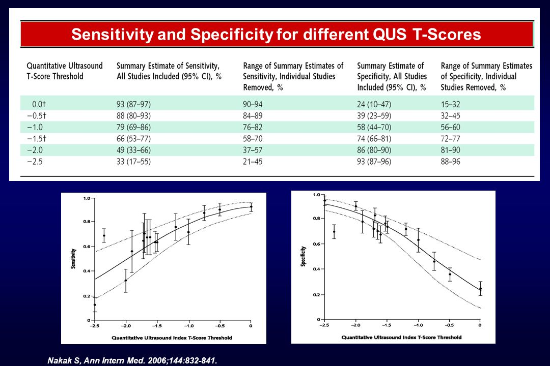 Nakak S, Ann Intern Med. 2006;144:832-841. Sensitivity and Specificity for different QUS T-Scores