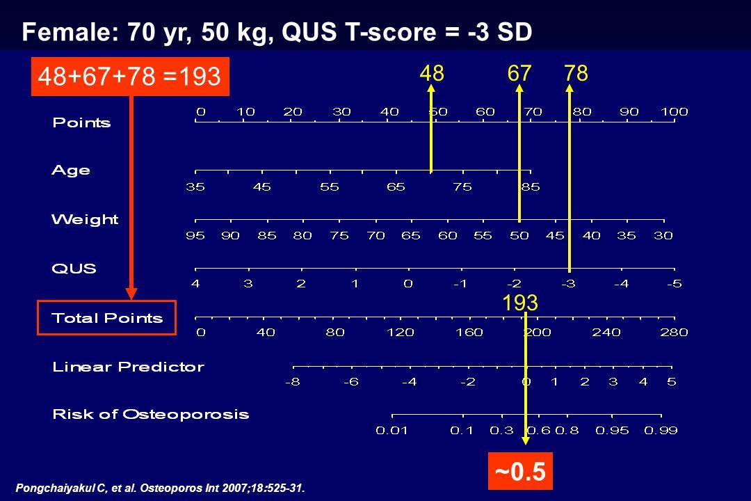 Female: 70 yr, 50 kg, QUS T-score = -3 SD 486778 ~0.5 48+67+78 =193 193 Pongchaiyakul C, et al.