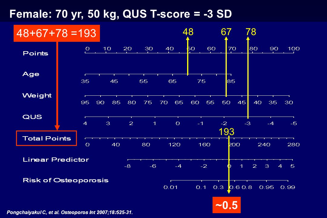 Female: 70 yr, 50 kg, QUS T-score = -3 SD 486778 ~0.5 48+67+78 =193 193 Pongchaiyakul C, et al. Osteoporos Int 2007;18:525-31.