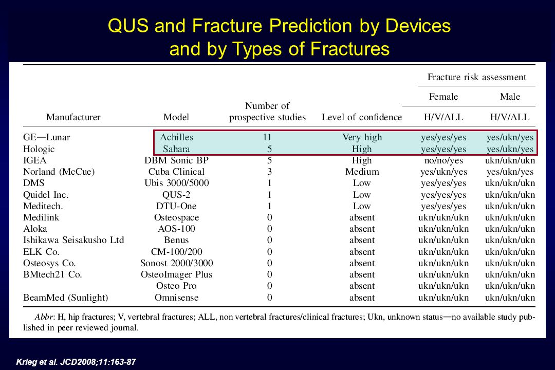 Krieg et al. JCD2008;11:163-87 QUS and Fracture Prediction by Devices and by Types of Fractures