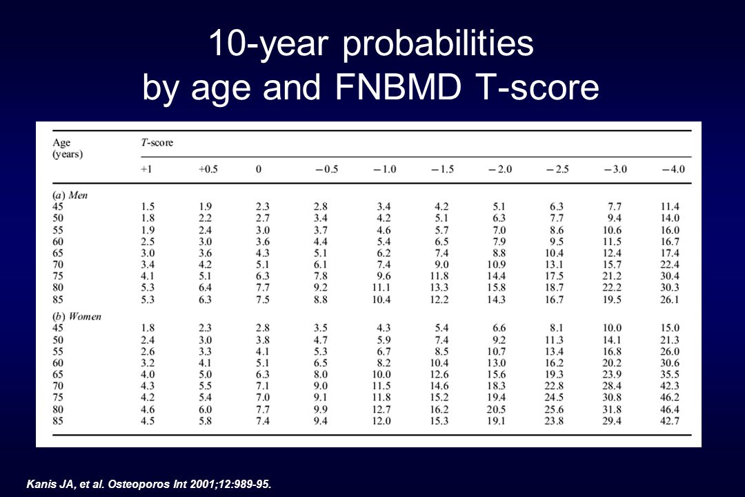 BUA SOS FN-BMD 1 2 3 4 0 Relative risk for hip fractures EPIDOS study BUA SOS FN-BMD 1 2 3 4 0 Relative risk for hip fractures SOF study BUA Cal-BMD FN-BMD 1.5 2.0 1.0 Relative risk for non-spinal fractures SOF study EPIDOS: Hans D.