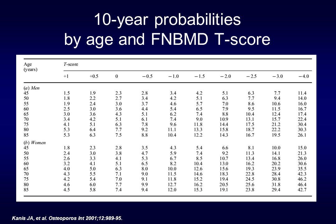 Sites of BMD measure ment Wrist fracture Hip fractur e Vertebr al fracture All fractures Distal radius Femoral neck Lumbar spine 1.7 (1.4- 2.0) 1.4 (1.4- 1.6) 1.5 (1.3- 1.8) 1.8 (1.4- 2.2) 2.6 (2.0- 3.5) 1.6 (1.2- 2.2) 1.7 (1.4- 2.1) 1.8 (1.1- 2.7) 2.3 (1.9- 2.8) 1.4 (1.3- 1.6) 1.6 (1.4- 1.8) 1.5 (1.4- 1.7) Marshall D.