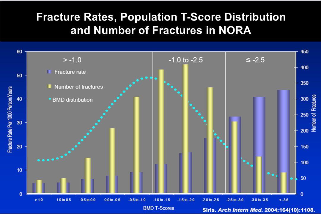 Summary of prospective studies of QUS in osteoporotic fracture prediction Krieg et al.