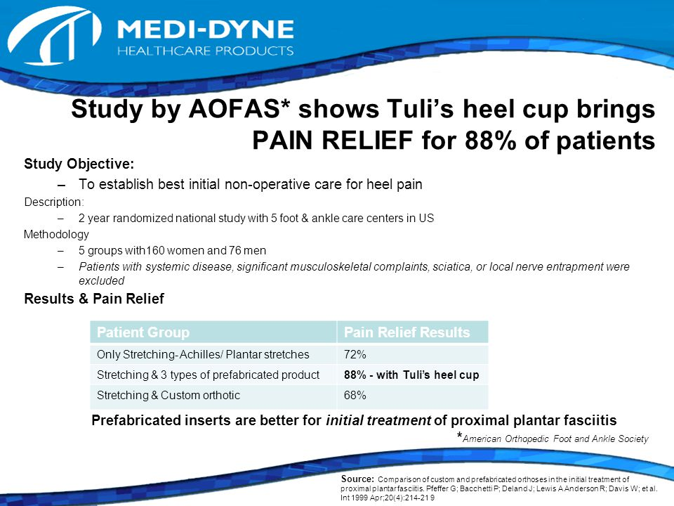 Study by AOFAS* shows Tuli's heel cup brings PAIN RELIEF for 88% of patients Study Objective: –To establish best initial non-operative care for heel pain Description: –2 year randomized national study with 5 foot & ankle care centers in US Methodology –5 groups with160 women and 76 men –Patients with systemic disease, significant musculoskeletal complaints, sciatica, or local nerve entrapment were excluded Results & Pain Relief Prefabricated inserts are better for initial treatment of proximal plantar fasciitis * American Orthopedic Foot and Ankle Society Patient GroupPain Relief Results Only Stretching- Achilles/ Plantar stretches72% Stretching & 3 types of prefabricated product88% - with Tuli's heel cup Stretching & Custom orthotic68% Source: Comparison of custom and prefabricated orthoses in the initial treatment of proximal plantar fasciitis.