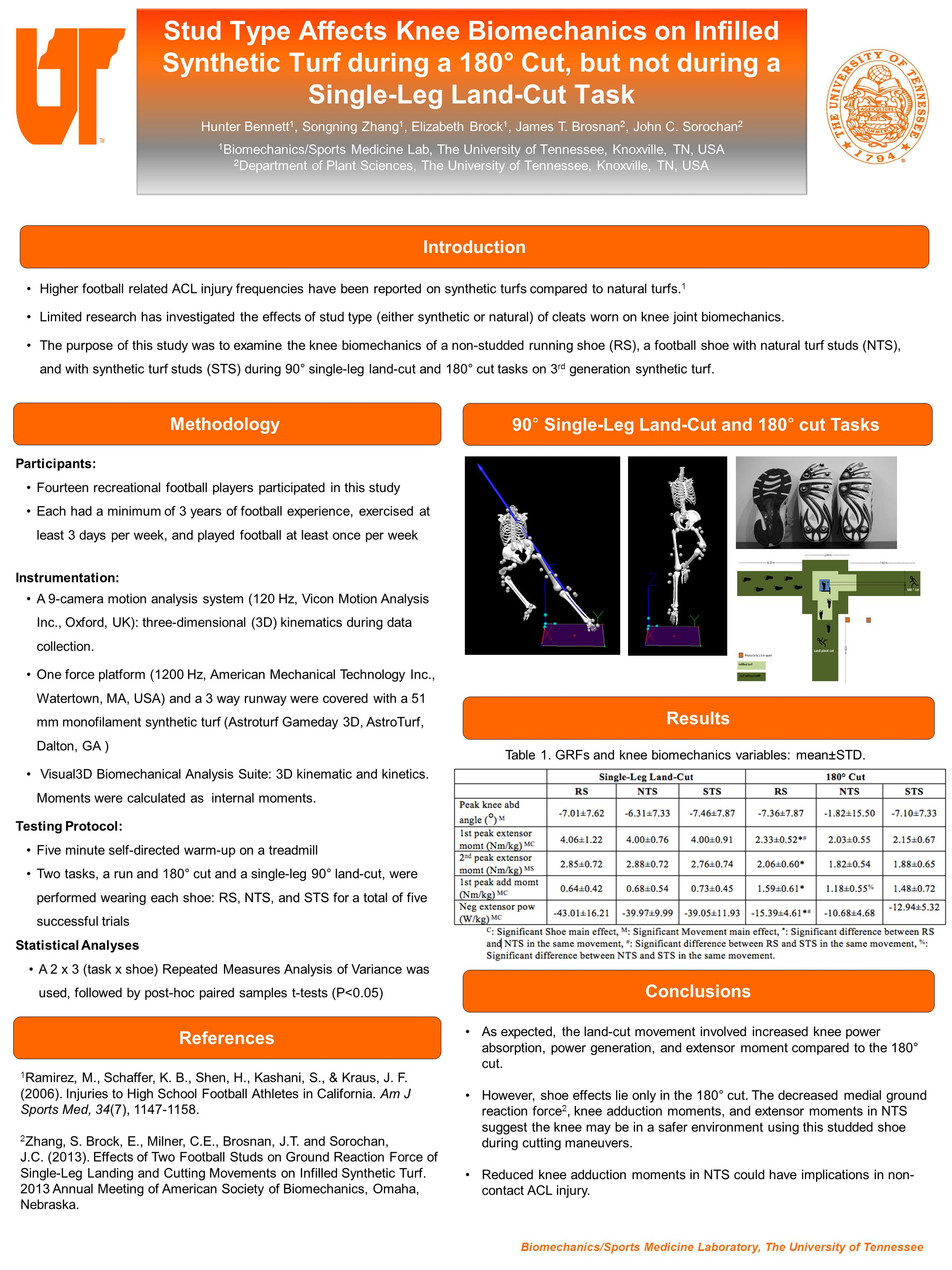 Stud Type Affects Knee Biomechanics on Infilled Synthetic Turf during a 180° Cut, but not during a Single-Leg Land-Cut Task 1 Biomechanics/Sports Medicine Lab, The University of Tennessee, Knoxville, TN, USA 2 Department of Plant Sciences, The University of Tennessee, Knoxville, TN, USA As expected, the land-cut movement involved increased knee power absorption, power generation, and extensor moment compared to the 180° cut.