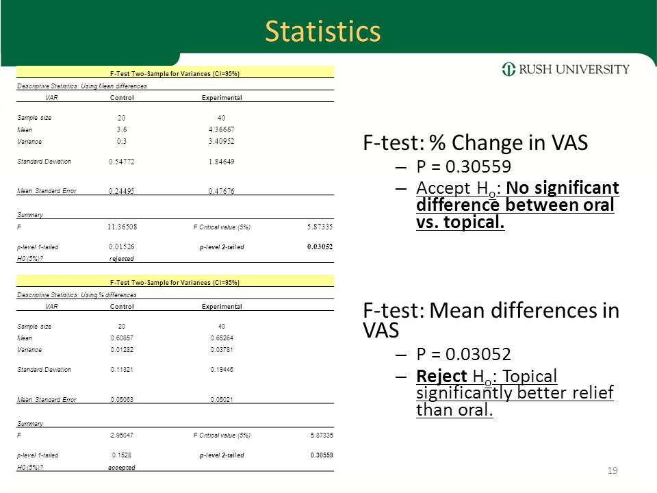 Statistics F-test: % Change in VAS – P = 0.30559 – Accept H o : No significant difference between oral vs.