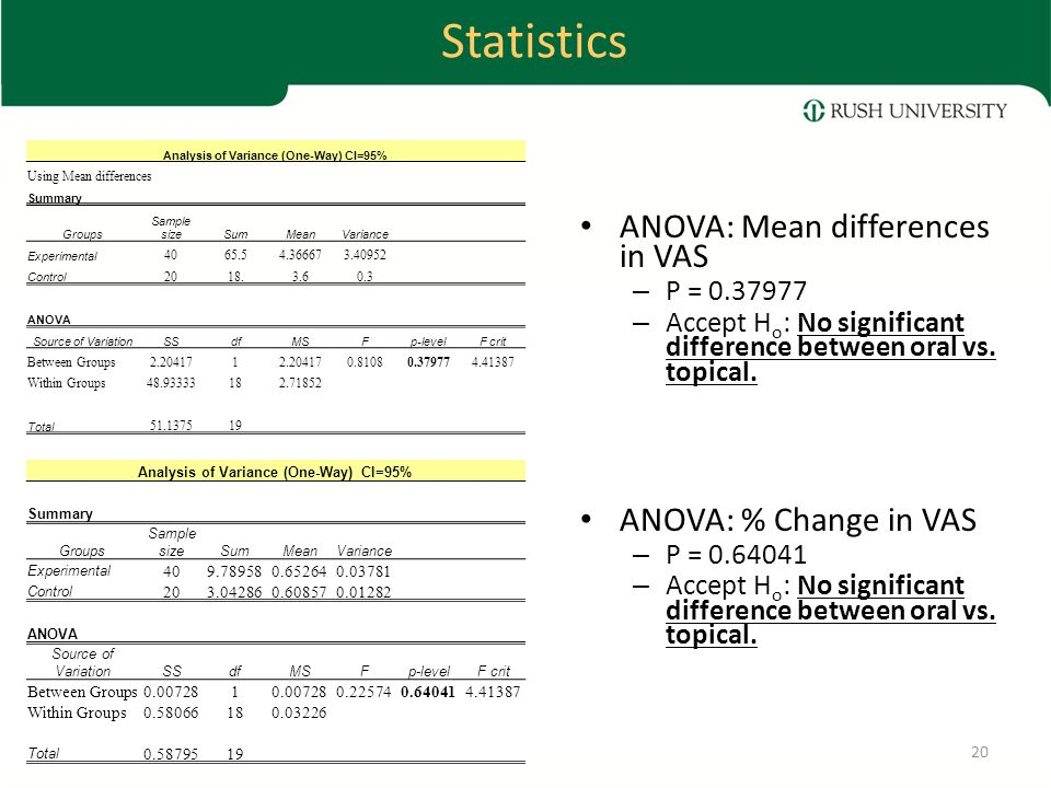 Statistics ANOVA: Mean differences in VAS – P = 0.37977 – Accept H o : No significant difference between oral vs.