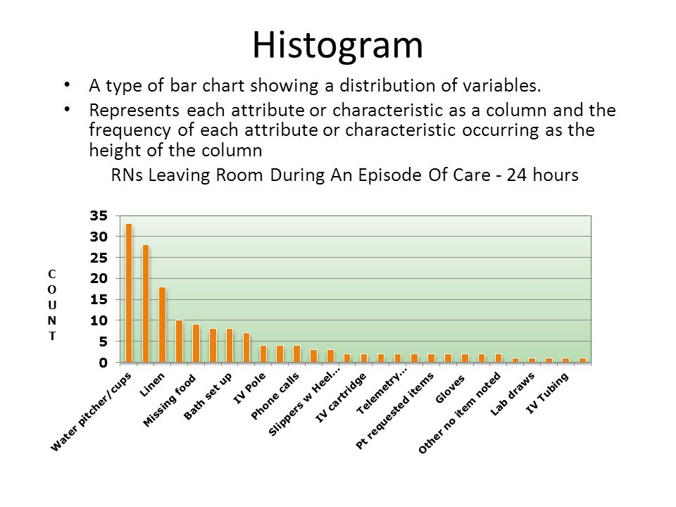 Histogram A type of bar chart showing a distribution of variables.