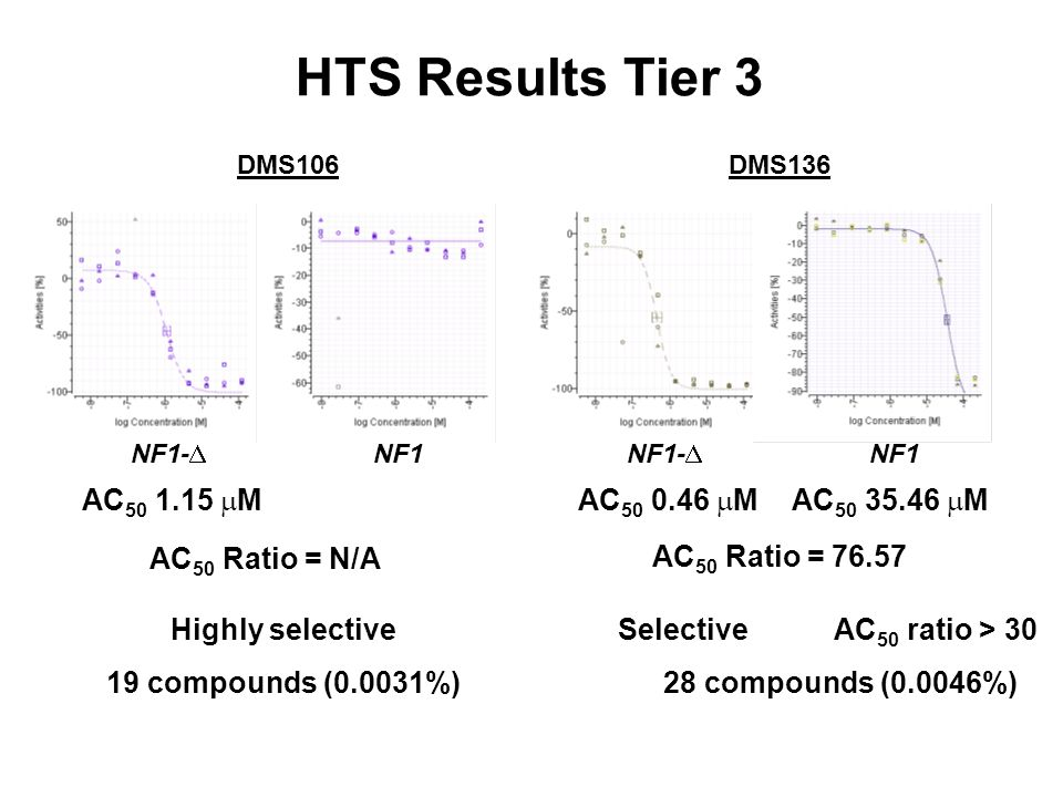 DMS106 NF1-  NF1 HTS Results Tier 3 AC 50 Ratio = 76.57 Highly selective 19 compounds (0.0031%) Selective AC 50 ratio > 30 28 compounds (0.0046%) AC 50 1.15  M DMS136 NF1-  NF1 AC 50 0.46  MAC 50 35.46  M AC 50 Ratio = N/A