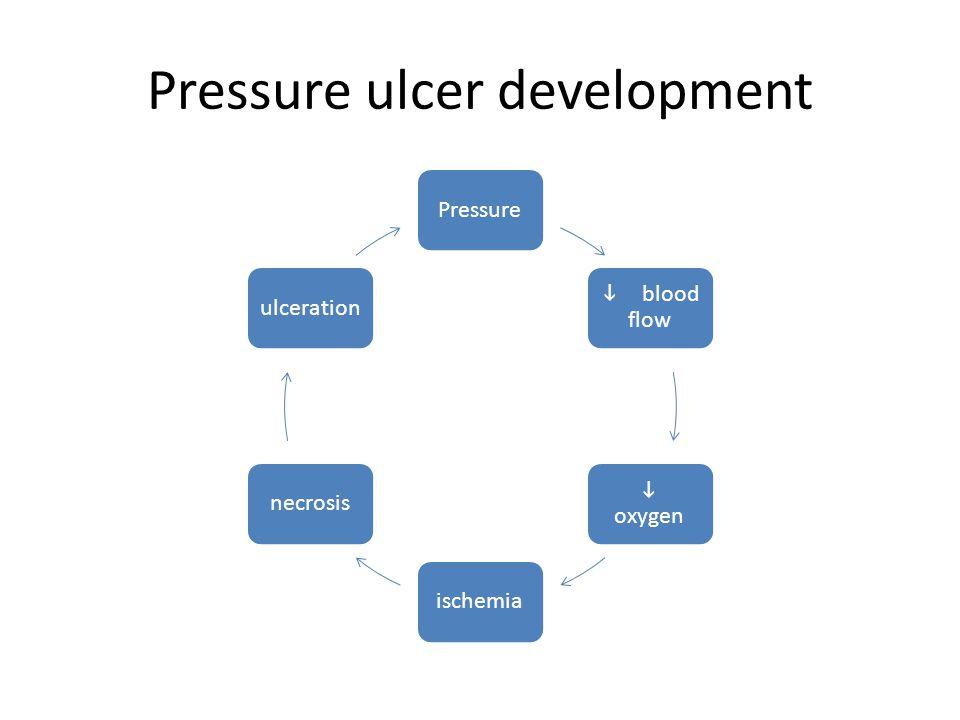 Pressure ulcer development Pressure  blood flow  oxygen ischemianecrosisulceration