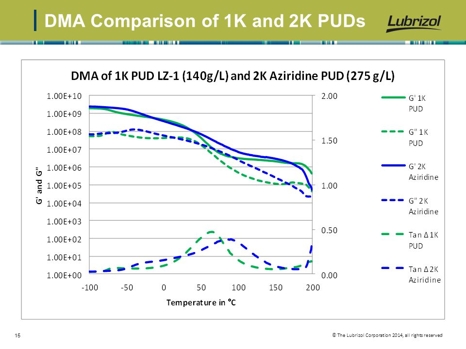 © The Lubrizol Corporation 2014, all rights reserved 15 DMA Comparison of 1K and 2K PUDs