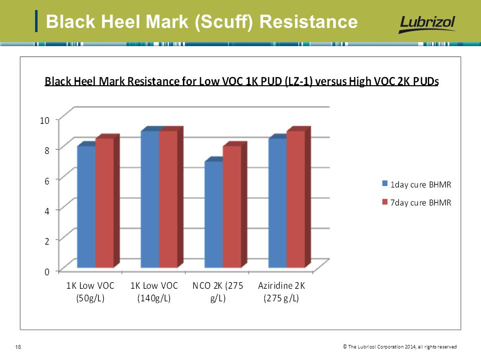 © The Lubrizol Corporation 2014, all rights reserved 16 Black Heel Mark (Scuff) Resistance