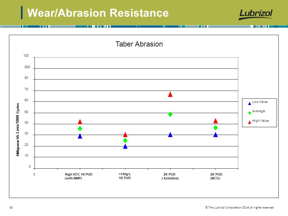 © The Lubrizol Corporation 2014, all rights reserved 18 Wear/Abrasion Resistance 0 10 20 30 40 50 60 70 80 900 100 0High VOC 1K PUD (with NMP) <140g/L 1K PUD 2K PUD ( Aziridine) Milligrams Wt.