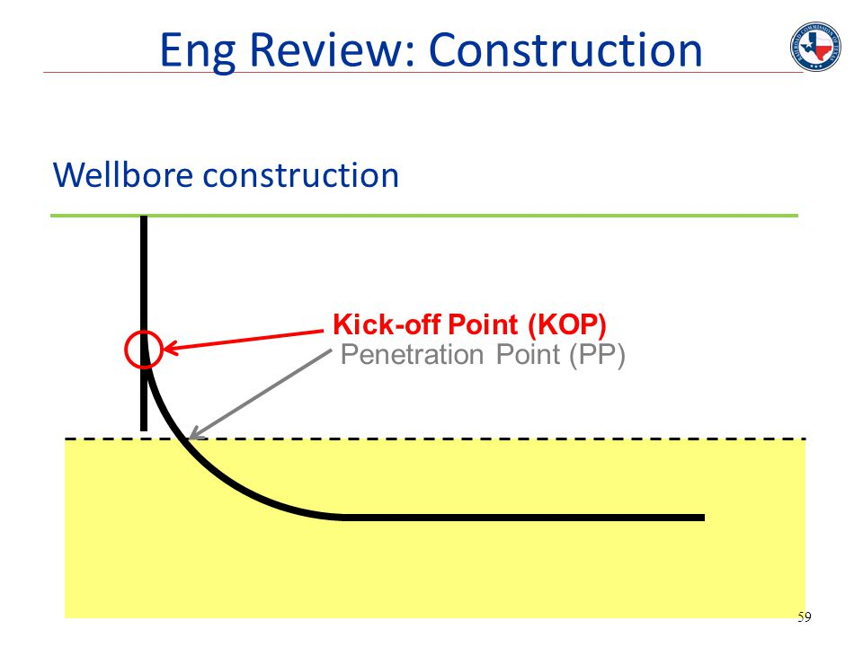 59 Wellbore construction Penetration Point (PP) Kick-off Point (KOP) Eng Review: Construction