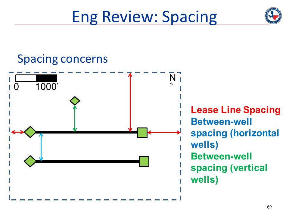 69 Spacing concerns N 0 1000' Lease Line Spacing Between-well spacing (horizontal wells) Between-well spacing (vertical wells) Eng Review: Spacing
