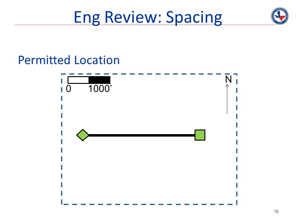 70 Permitted Location N 0 1000' Eng Review: Spacing