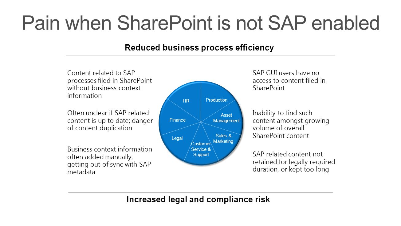 Reduced business process efficiency Increased legal and compliance risk Finance Customer Service & Support Legal Asset Management Production HR Sales & Marketing Often unclear if SAP related content is up to date; danger of content duplication Content related to SAP processes filed in SharePoint without business context information SAP related content not retained for legally required duration, or kept too long Inability to find such content amongst growing volume of overall SharePoint content SAP GUI users have no access to content filed in SharePoint Business context information often added manually, getting out of sync with SAP metadata