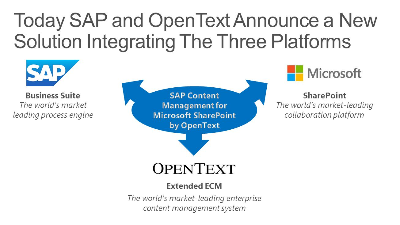 The world's market-leading collaboration platform SharePoint Extended ECM The world's market-leading enterprise content management system Business Suite The world's market leading process engine