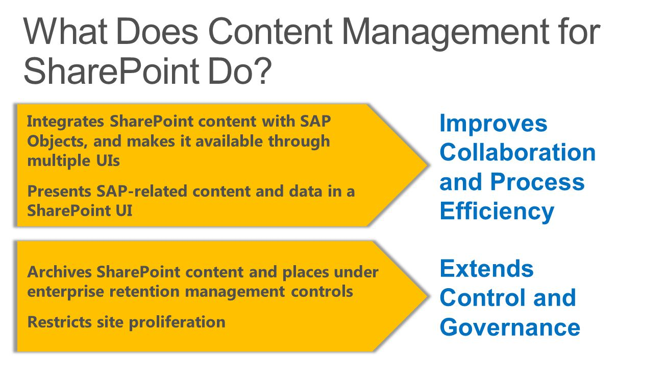 Integrates SharePoint content with SAP Objects, and makes it available through multiple UIs Presents SAP-related content and data in a SharePoint UI Archives SharePoint content and places under enterprise retention management controls Restricts site proliferation Improves Collaboration and Process Efficiency Extends Control and Governance